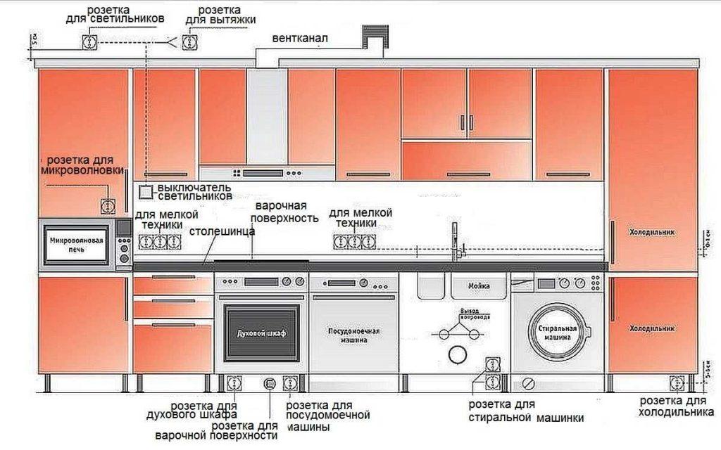 расположение кухонной техники