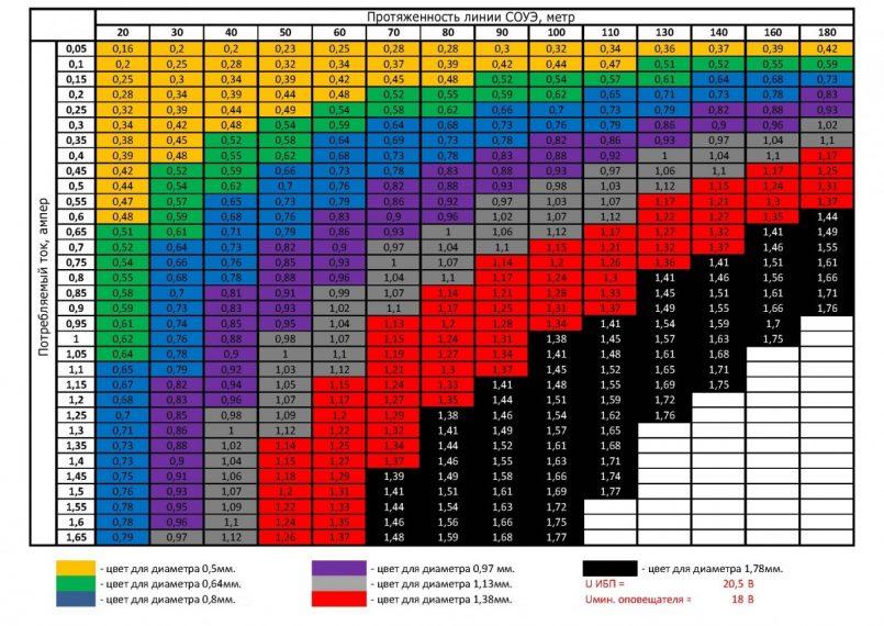 Диаметр и сечение медного провода таблица